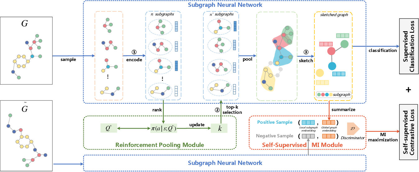 Figure 1 for SUGAR: Subgraph Neural Network with Reinforcement Pooling and Self-Supervised Mutual Information Mechanism