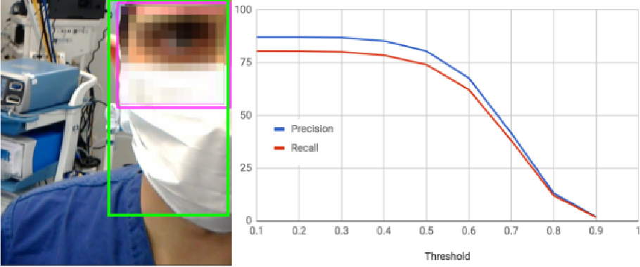 Figure 4 for FaceOff: Anonymizing Videos in the Operating Rooms