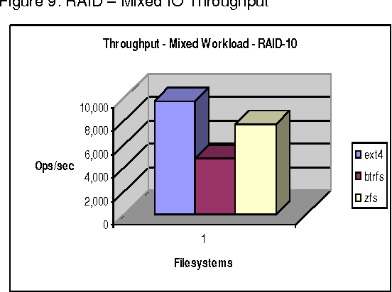 Figure 9 from Workload Dependent Performance Evaluation of the Btrfs