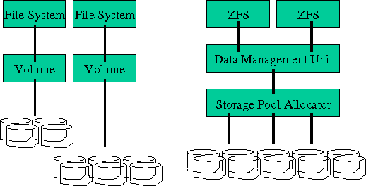 PDF] Workload Dependent Performance Evaluation of the Btrfs and ZFS