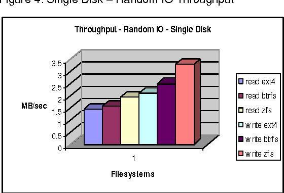Figure 4 from Workload Dependent Performance Evaluation of