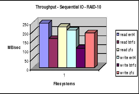 Zfs Tuning