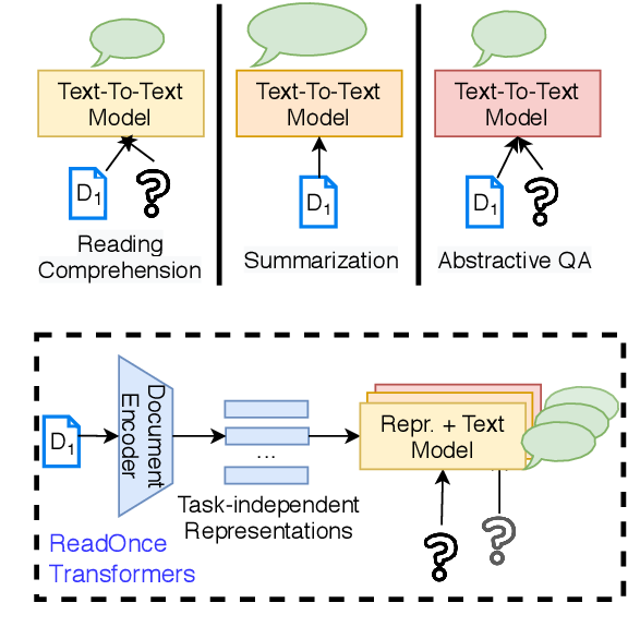Figure 1 for ReadOnce Transformers: Reusable Representations of Text for Transformers