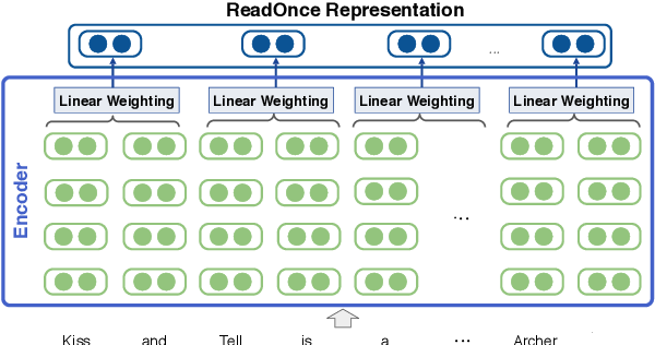 Figure 3 for ReadOnce Transformers: Reusable Representations of Text for Transformers