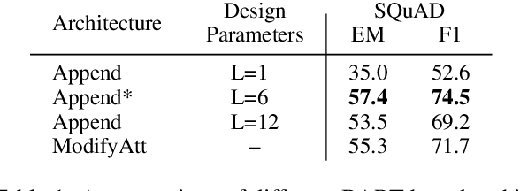 Figure 2 for ReadOnce Transformers: Reusable Representations of Text for Transformers
