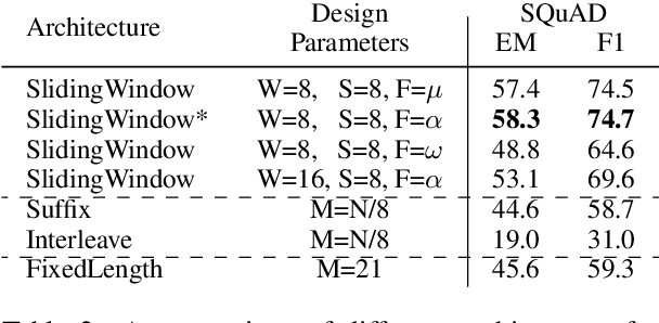 Figure 4 for ReadOnce Transformers: Reusable Representations of Text for Transformers