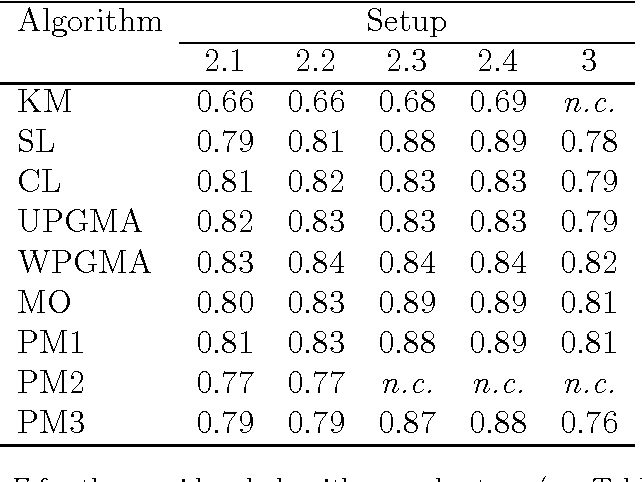Figure 4 for Characterization and exploitation of community structure in cover song networks