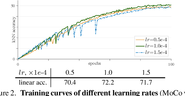 Figure 3 for An Empirical Study of Training Self-Supervised Vision Transformers