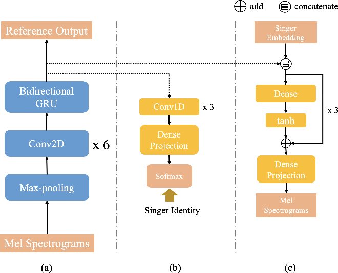 Figure 3 for PPG-based singing voice conversion with adversarial representation learning