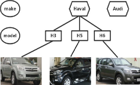 Figure 1 for Semantic Bilinear Pooling for Fine-Grained Recognition