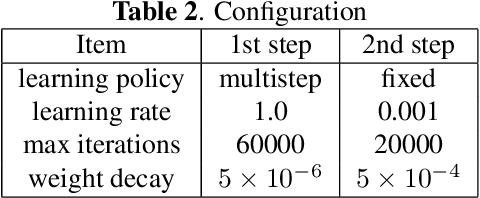Figure 4 for Semantic Bilinear Pooling for Fine-Grained Recognition