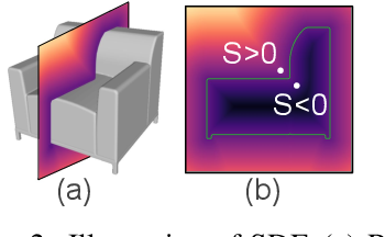 Figure 3 for DISN: Deep Implicit Surface Network for High-quality Single-view 3D Reconstruction