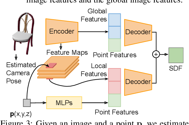 Figure 4 for DISN: Deep Implicit Surface Network for High-quality Single-view 3D Reconstruction