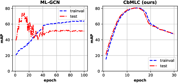 Figure 1 for Evaluating Multi-label Classifiers with Noisy Labels