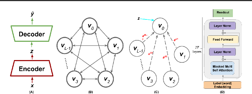 Figure 3 for Evaluating Multi-label Classifiers with Noisy Labels