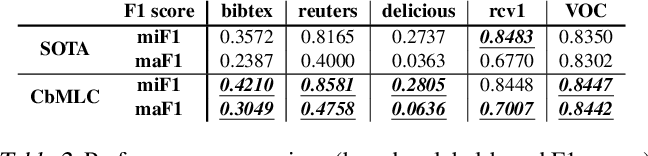 Figure 4 for Evaluating Multi-label Classifiers with Noisy Labels