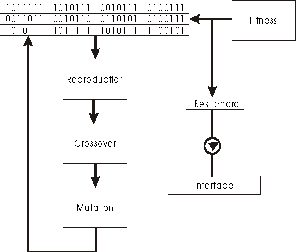 Evolutionary computation applied to algorithmic composition