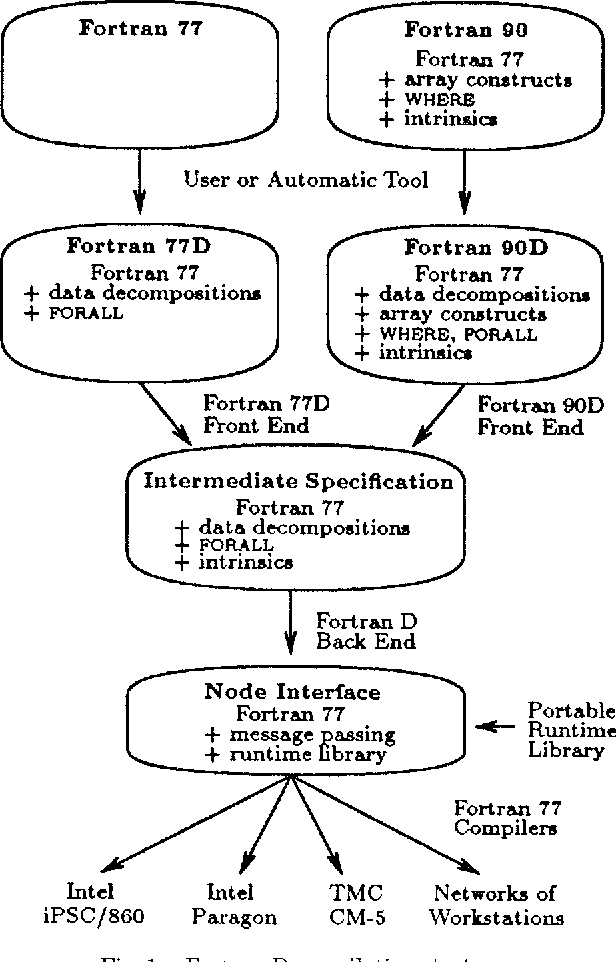 Unified Compilation of Fortran 77D and 90D - Semantic Scholar