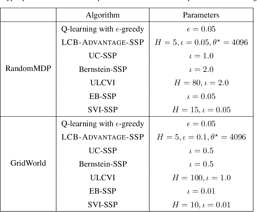 Figure 4 for Implicit Finite-Horizon Approximation and Efficient Optimal Algorithms for Stochastic Shortest Path