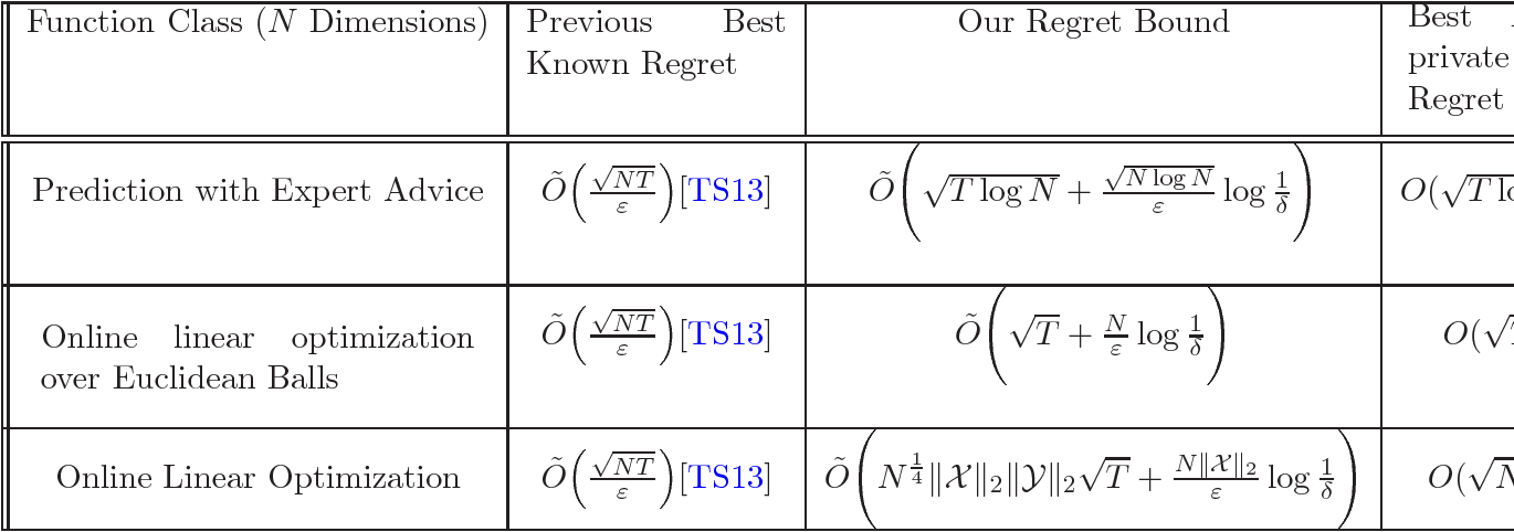 Figure 1 for The Price of Differential Privacy For Online Learning