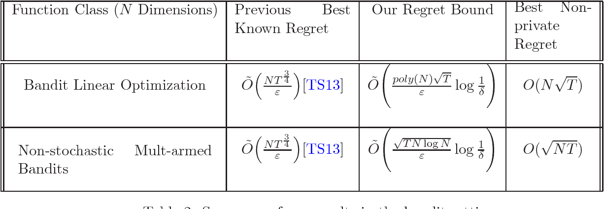 Figure 2 for The Price of Differential Privacy For Online Learning