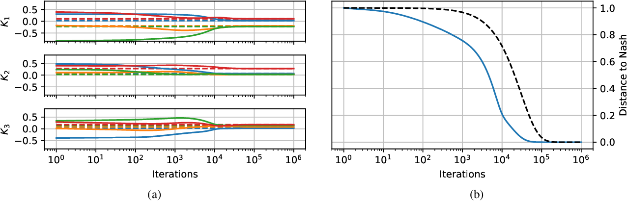 Figure 1 for Convergence Analysis of Gradient-Based Learning with Non-Uniform Learning Rates in Non-Cooperative Multi-Agent Settings