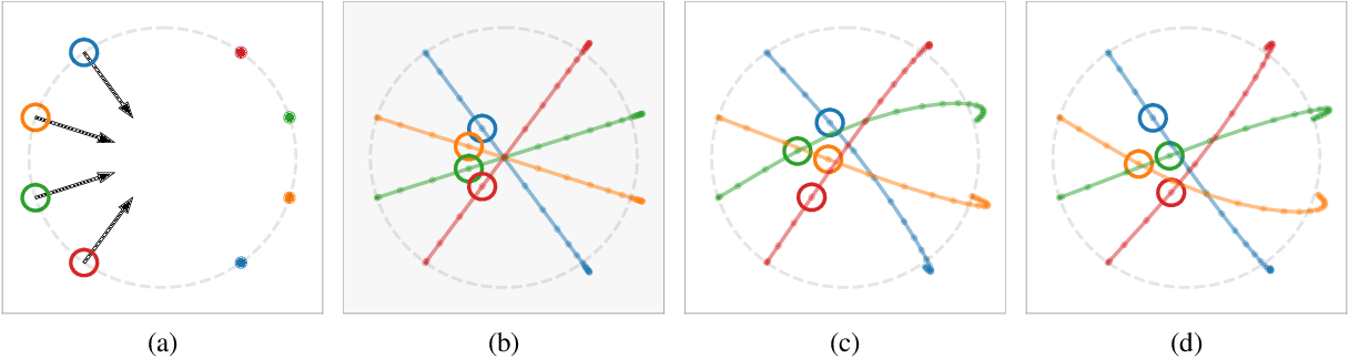 Figure 4 for Convergence Analysis of Gradient-Based Learning with Non-Uniform Learning Rates in Non-Cooperative Multi-Agent Settings