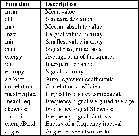Table 3 from A Public Domain Dataset for Human Activity Recognition