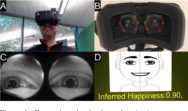 Figure 1 for Eyemotion: Classifying facial expressions in VR using eye-tracking cameras
