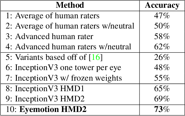Figure 2 for Eyemotion: Classifying facial expressions in VR using eye-tracking cameras