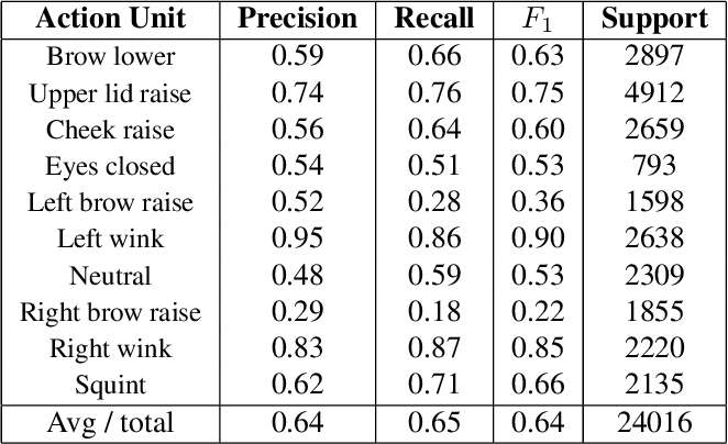 Figure 4 for Eyemotion: Classifying facial expressions in VR using eye-tracking cameras