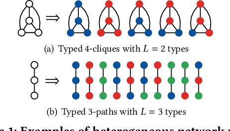 Figure 1 for Heterogeneous Network Motifs