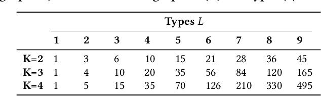 Figure 4 for Heterogeneous Network Motifs