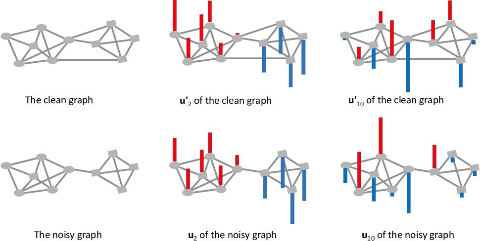 Figure 1 for Mask-GVAE: Blind Denoising Graphs via Partition