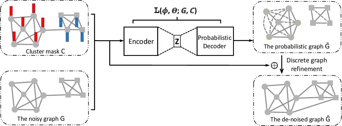 Figure 3 for Mask-GVAE: Blind Denoising Graphs via Partition