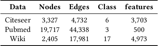 Figure 2 for Mask-GVAE: Blind Denoising Graphs via Partition