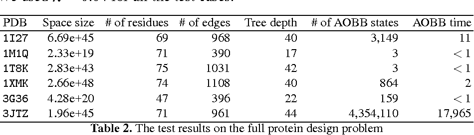 Figure 4 for Computational Protein Design Using AND/OR Branch-and-Bound Search