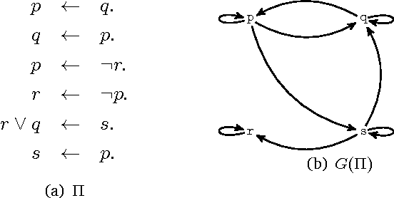 Figure 3 for Temporal Answer Set Programming