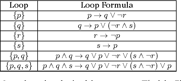 Figure 2 for Temporal Answer Set Programming
