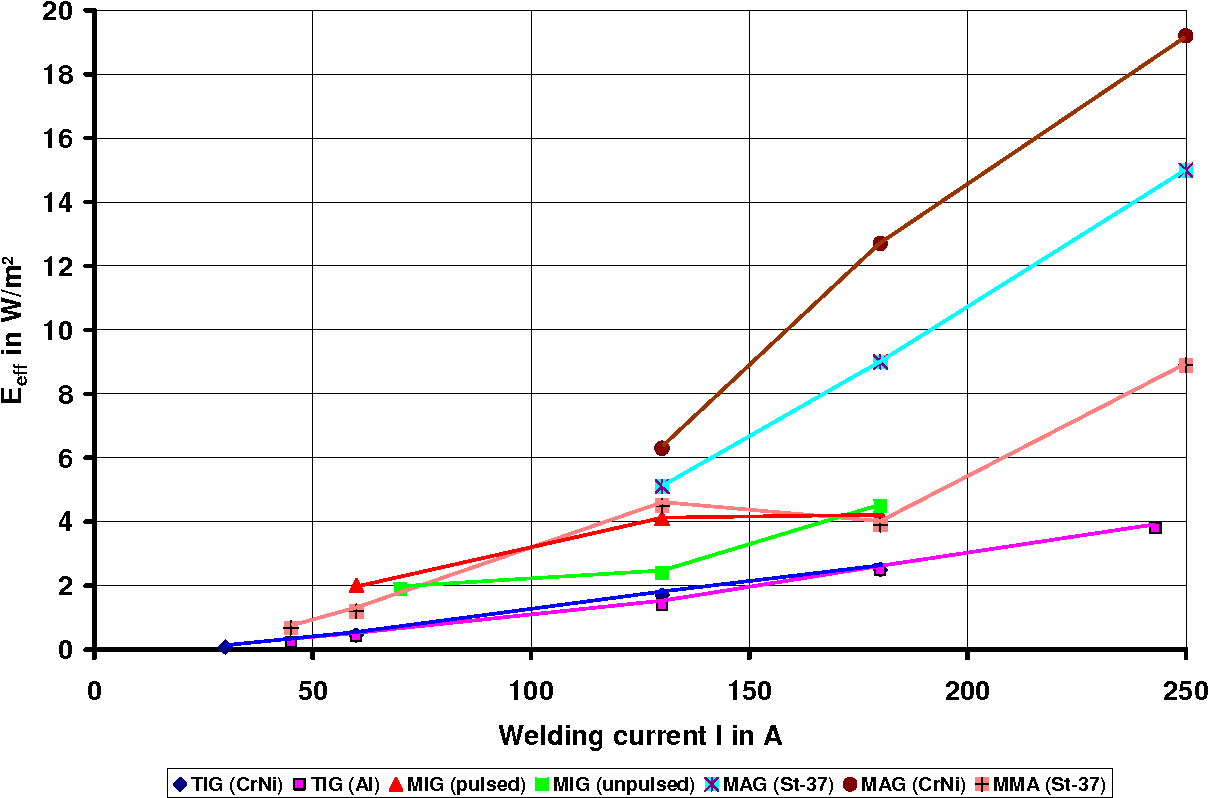 Figure 10 From Emission Of Uv Radiation During Arc Welding Process Diagram Effective Irradiance At A 60 Cm Distance The For Different