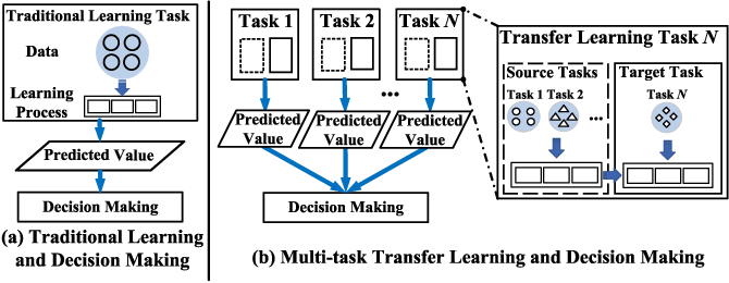 Figure 1 for On-edge Multi-task Transfer Learning: Model and Practice with Data-driven Task Allocation