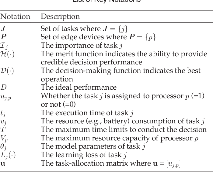Figure 2 for On-edge Multi-task Transfer Learning: Model and Practice with Data-driven Task Allocation
