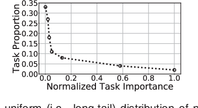 Figure 3 for On-edge Multi-task Transfer Learning: Model and Practice with Data-driven Task Allocation
