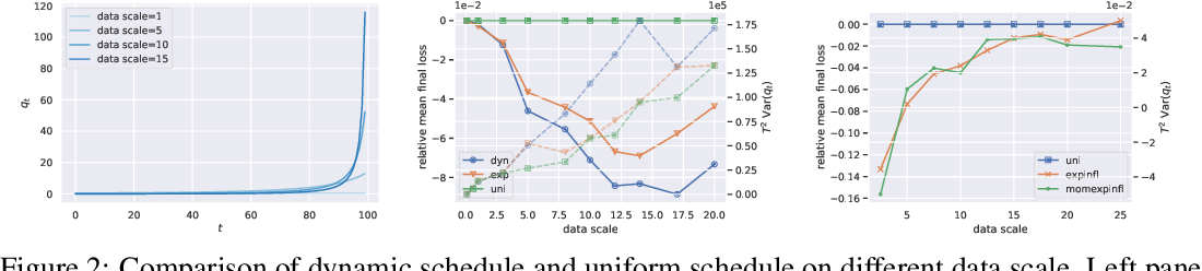Figure 2 for On Dynamic Noise Influence in Differentially Private Learning