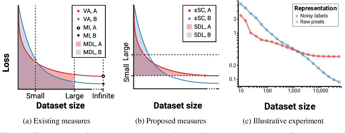 Figure 1 for Evaluating representations by the complexity of learning low-loss predictors