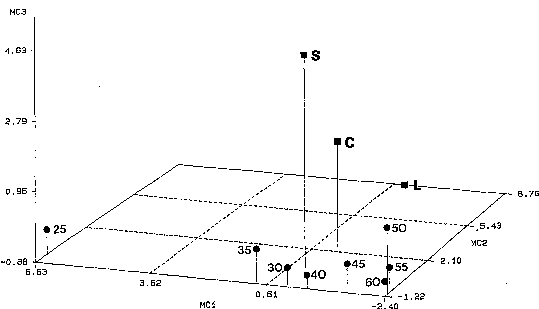 Figure 1 From Fourier Analysis Of Vertebral Shape Change Due To
