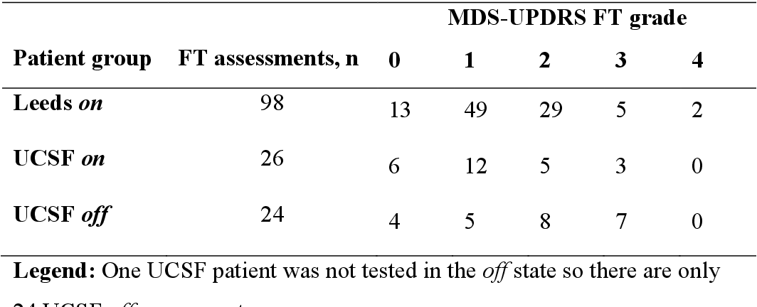 Figure 28 from Objective evaluation of Parkinson's disease