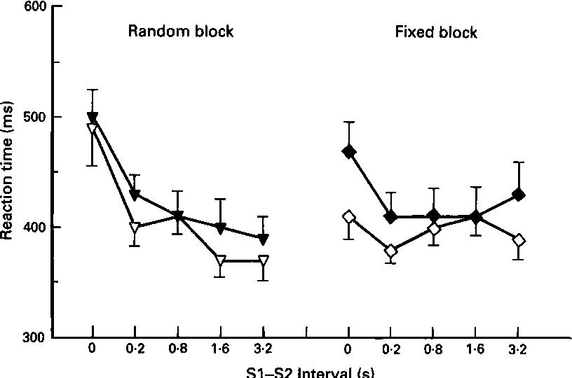 Figure 4 intervals condition standard