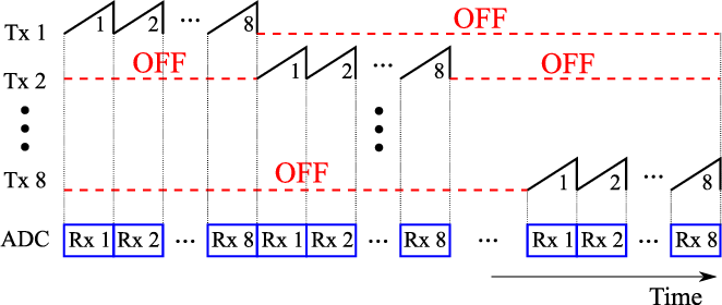 Figure 6 from A Portable $K$ -Band 3-D MIMO Radar With