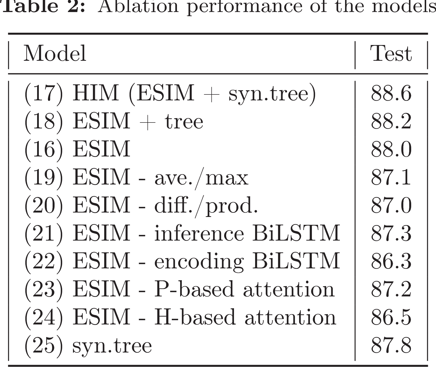 Figure 3 for Enhanced LSTM for Natural Language Inference